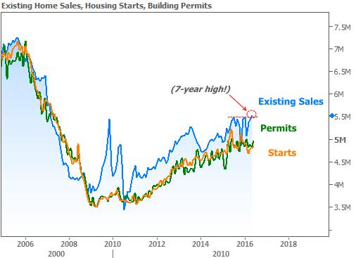 2016-7-21 housing
