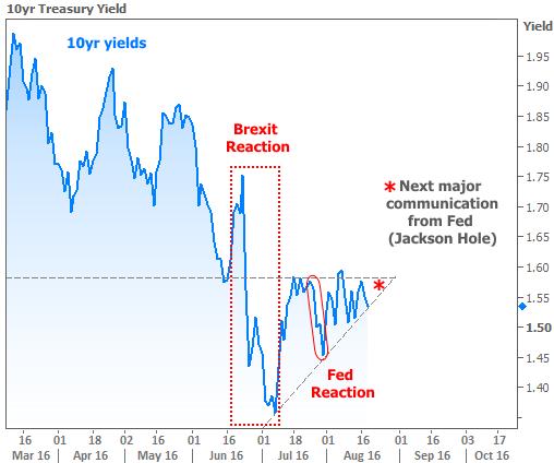 2016-8-18 Fed