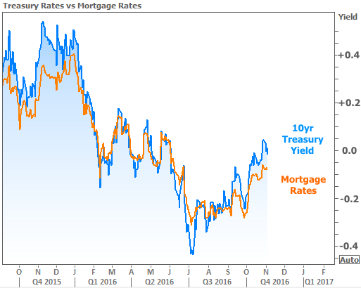 2016-11-4 Rates vs Treasuries