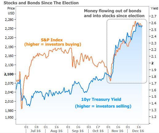 2016-12-22 stocks vs bonds