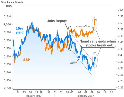 2017-2-9 stocks vs bonds