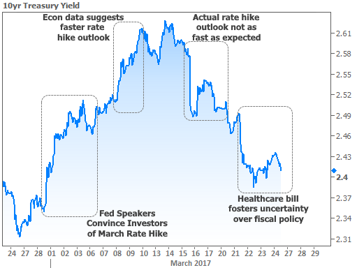 2017-3-24 Rates