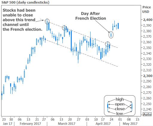 2017-4-28 Stocks