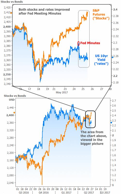 2017-5-25 stocks