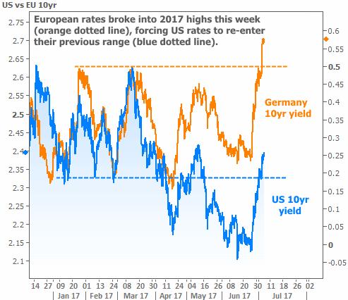 2017-7-7 EU German Bunds