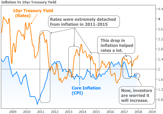 2018-1-12 inflation and rates