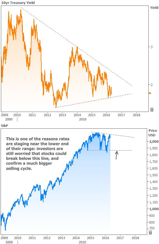 2016-5-6 Stocks Versus Bonds