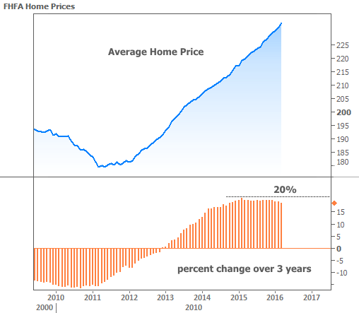 2016-5-26 Home Prices