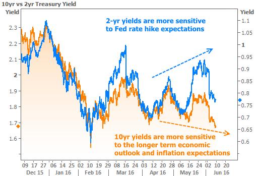 2016-6-9 Tale of 2 Treasuries