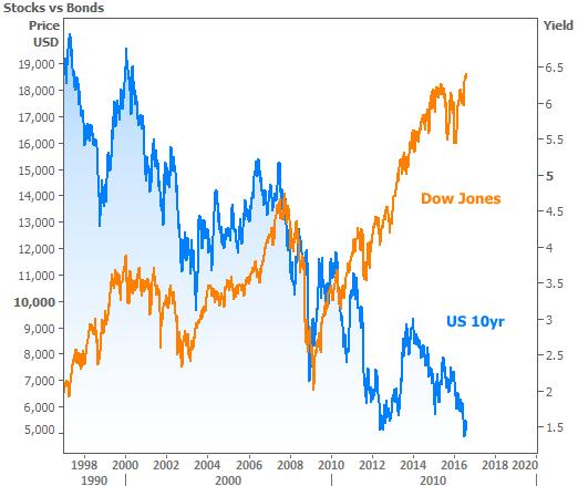 2016-8-11 Stocks vs Bonds