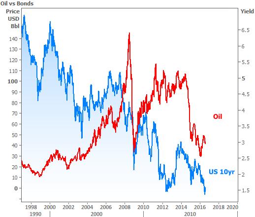 2016-8-11 Oil vs Bonds