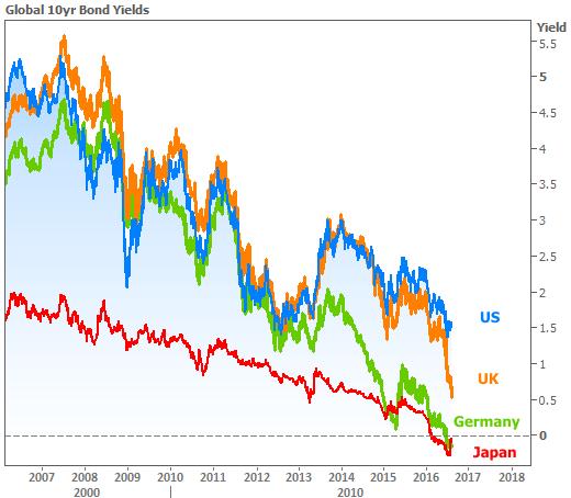 2016-8-11 Global Yields