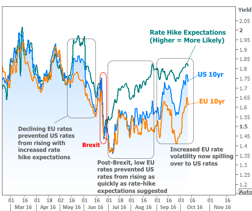 2016-10-13 EU effect