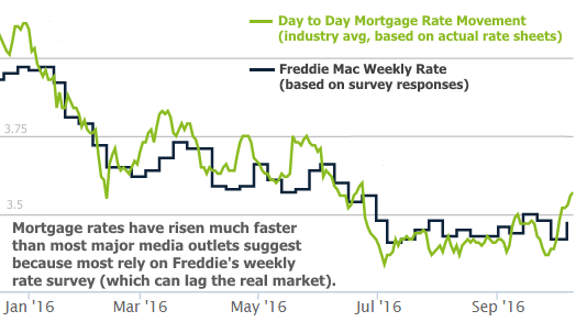 2016-10-13 Mortgage Rates 2