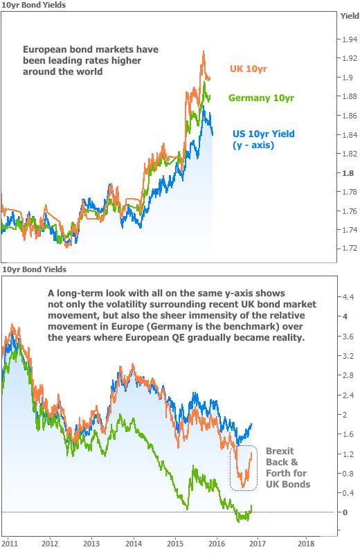 2016-10-27 Global Yields