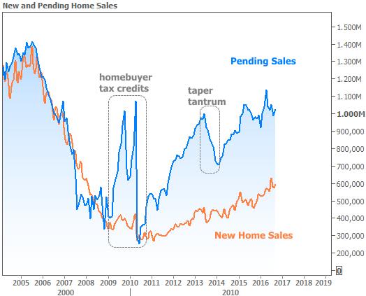 2016-10-27 Home Sales
