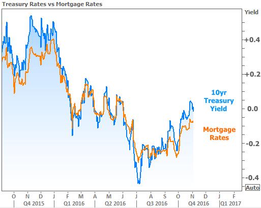 2016-11-4 Rates vs Treasuries