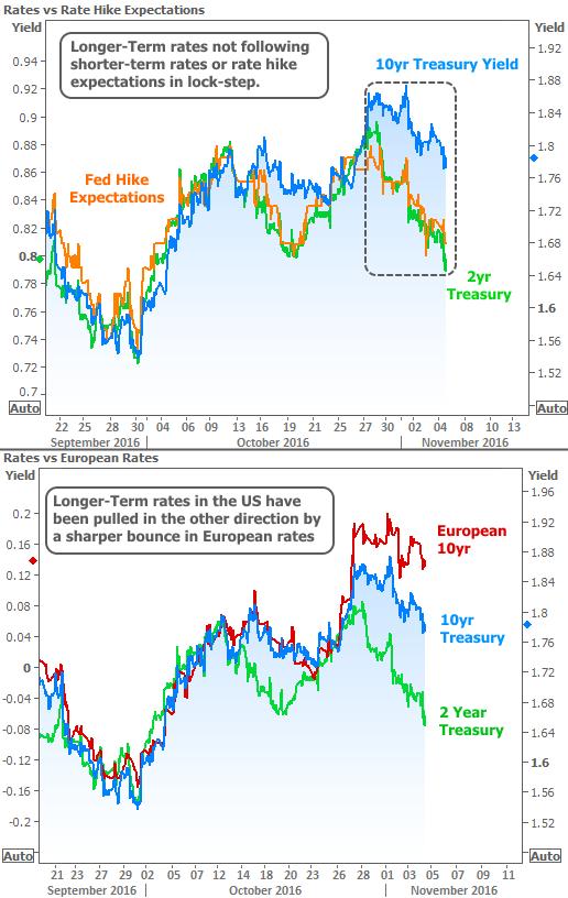2016-11-4 Rates vs Europe vs Fed