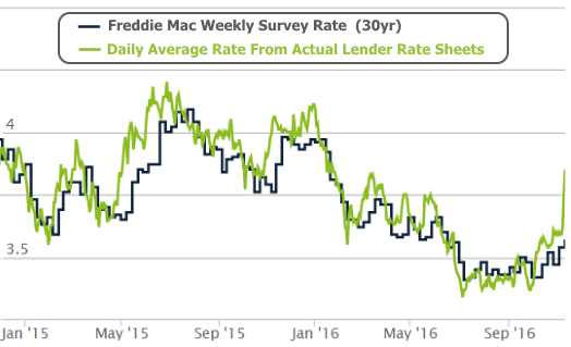 2016-11-11 Mortgage Rates