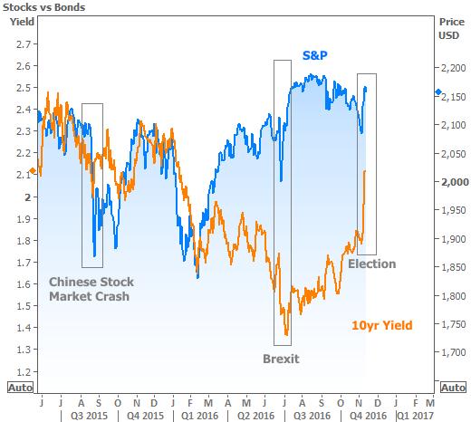2016-11-11 Stocks vs Bonds