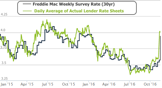 2016-11-17 Rates