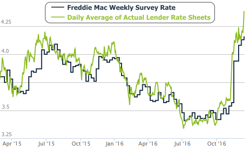 2016-12-16 Mortgage Rates