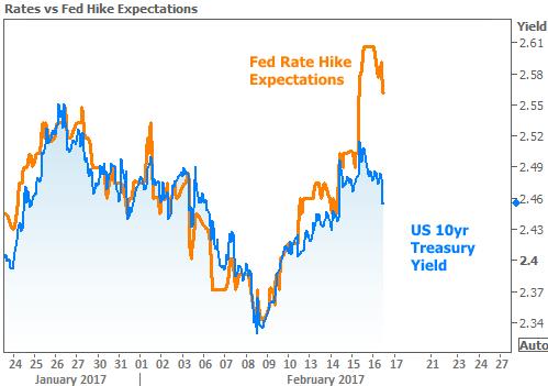 2017-2-16 Fed Hike Expectations