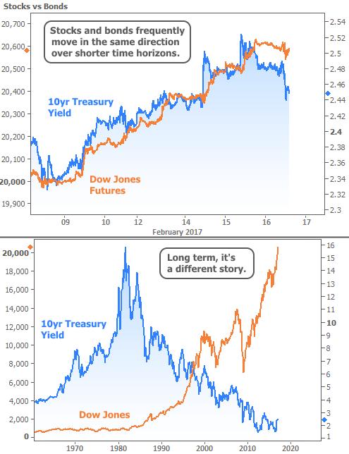 2017-2-17 Dow vs bonds