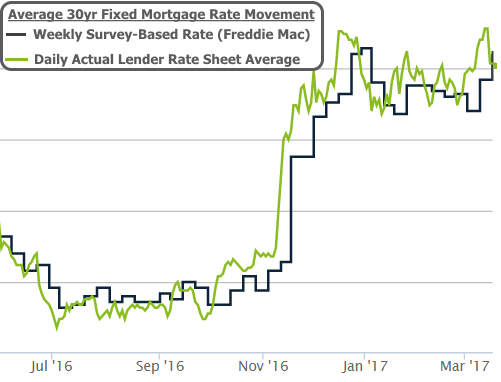 2017-3-17 Mortgage Rates