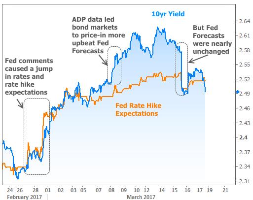 2017-3-17 Fed Impact