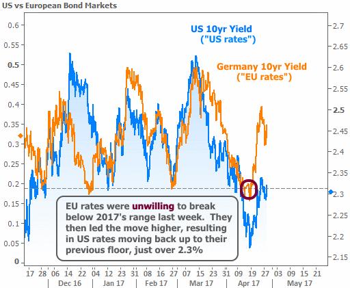 2017-4-28 bonds vs EU