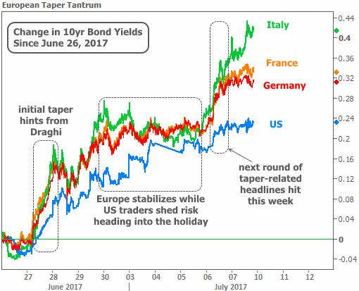 2017-7-7 EU taper tantrum