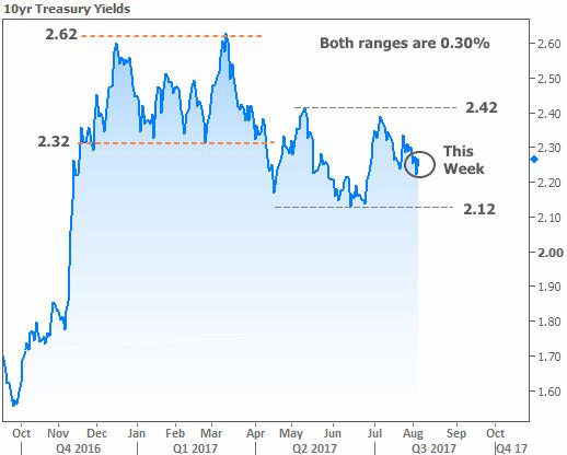 2017-8-4 Rate Range