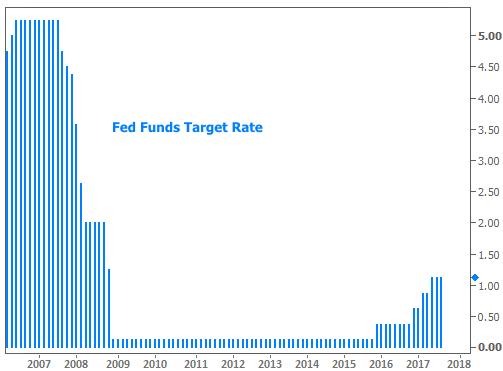 2017-10-13 Fed